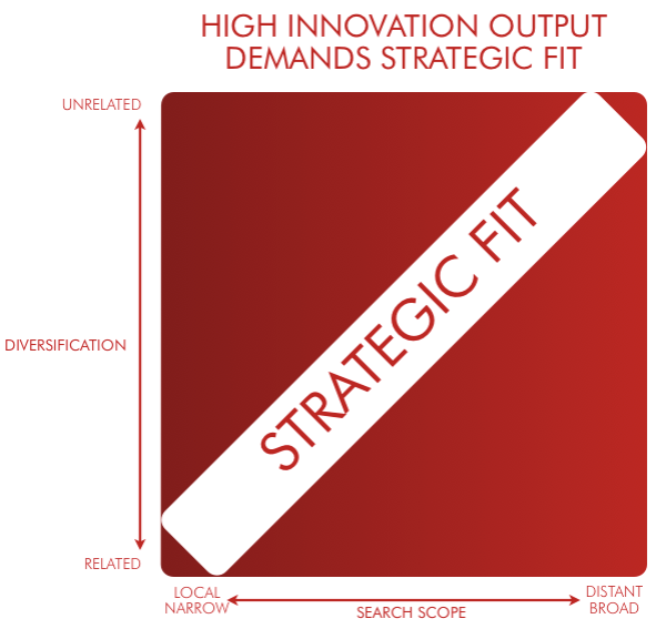 High Innovation Output Demands Strategic Fit