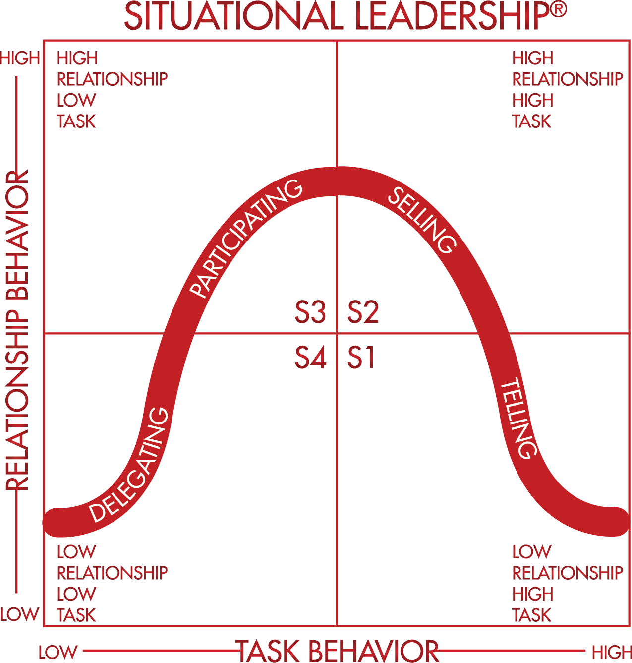How Many Styles Of Leadership Do You Use News